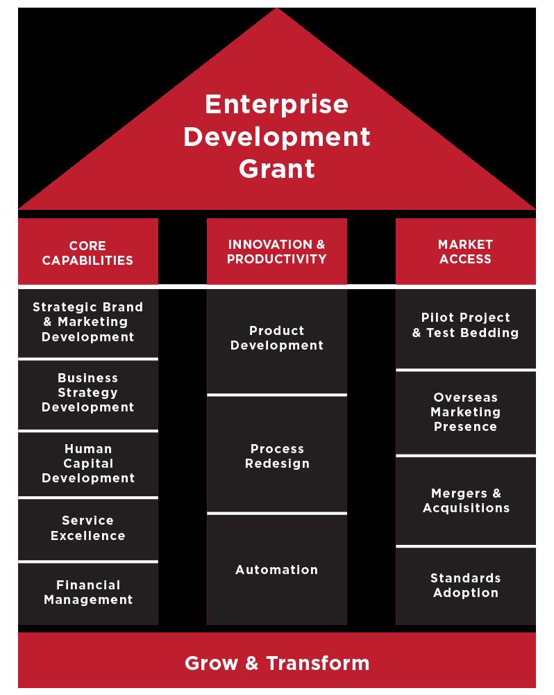 Image result for EDG grant